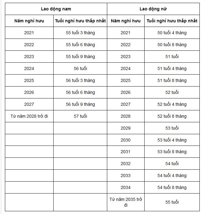 Tuổi nghỉ hưu thấp nhất trong trường hợp về hưu trước tuổi của lao động nam và nữ