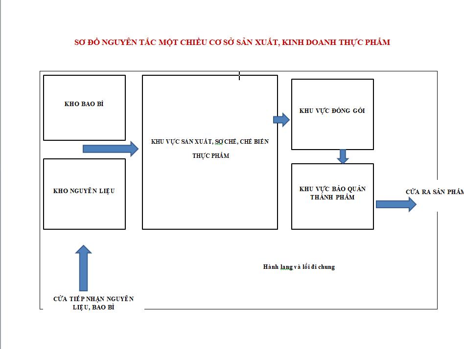 Nguyên tắc một chiều - điều kiện cấp giấy VSATTP cho cơ sở sản xuất, kinh doanh thực phẩm